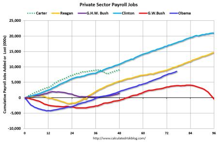 Chart added 9/26/2015.  Source: Mark Thoma