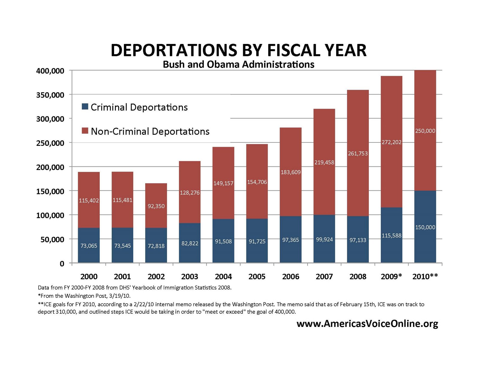 deportations-yearly.jpg