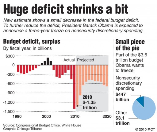 Deficit Projection Chart