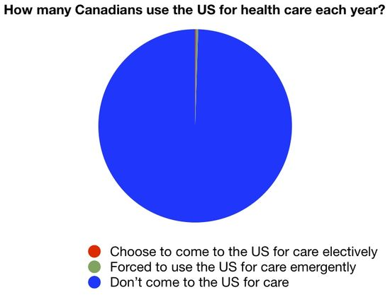 Chart Of Canadian Health Care Migrants Phil Ebersole S Blog