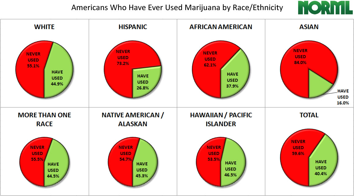 us-adult-use-ever-races-pct