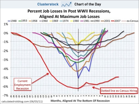 Chart shows jobs recovery in the current recession compared to earlier recessions.  Click to view or enlarge.