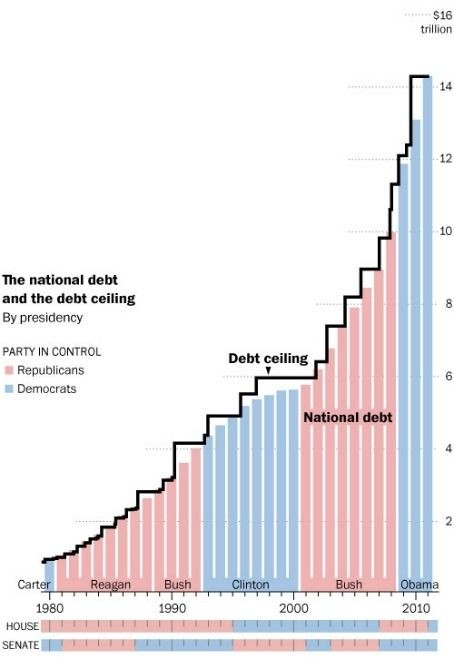 National debt phil ebersoles blog double click to enlarge sciox Image collections