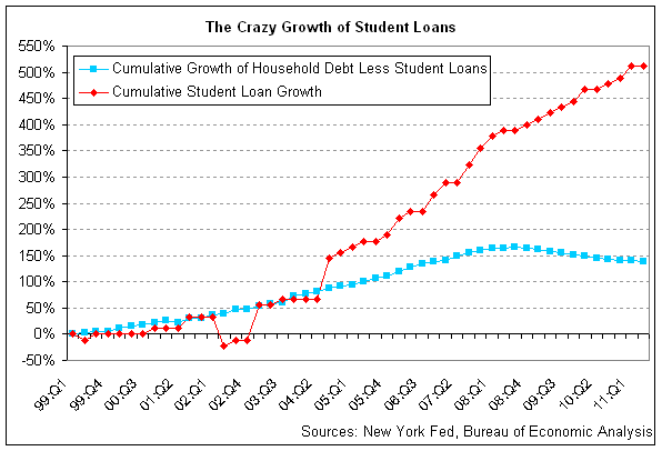 how to get a lower interest rate on student loans
