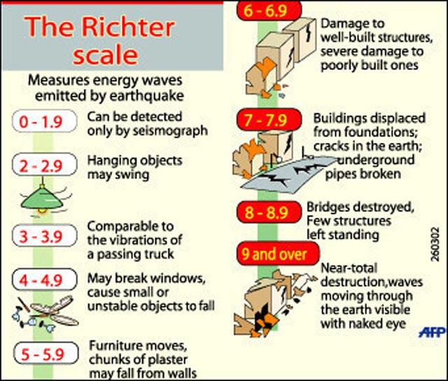 Richter Scale Pictures 544 Richter Scale Diagram