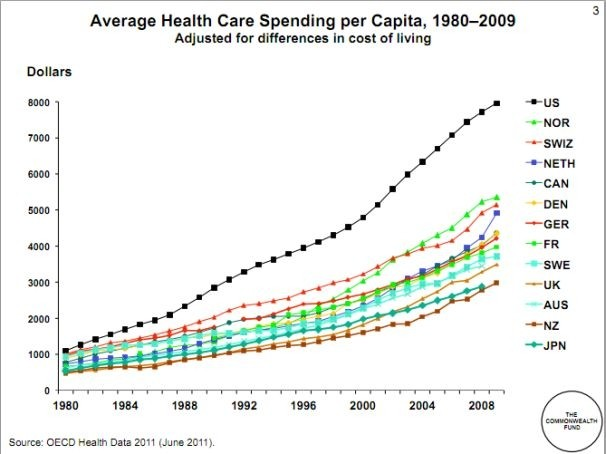 the rising cost of healthcare Employer medical cost trend has plateaued pwc's health research institute projects employer medical cost trend will be 6 percent for 2019, the same as 2018 cost reduction efforts will shift to prices every june, pwc's health research institute (hri) projects the growth of medical costs in the.