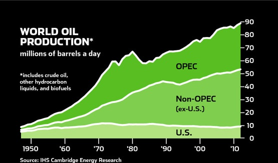 Hubbert's Peak: are we running out of oil? | Phil Ebersole ...