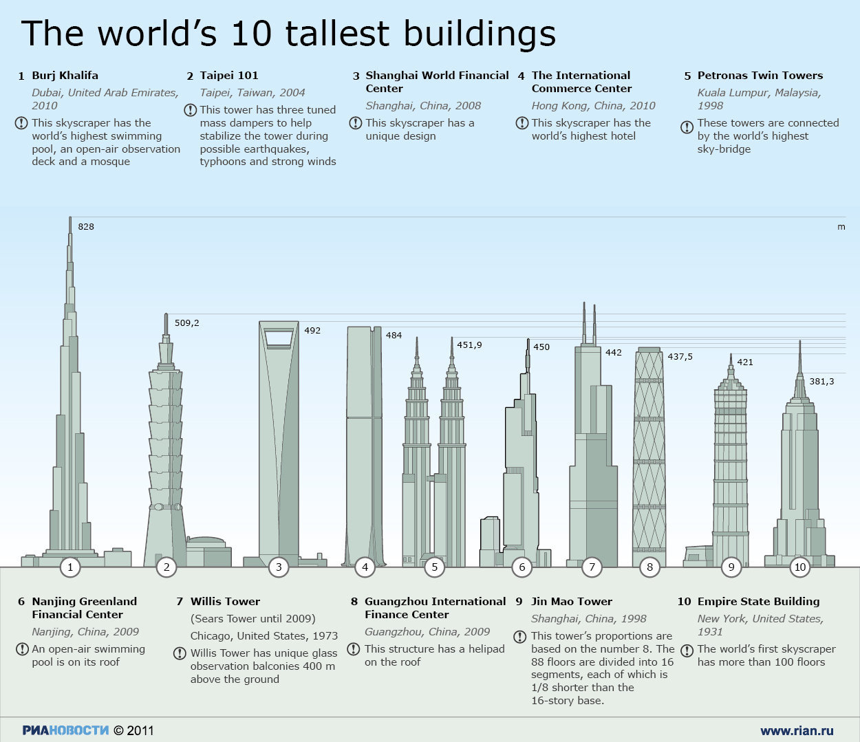 Future Tallest Building In The World Under Construction