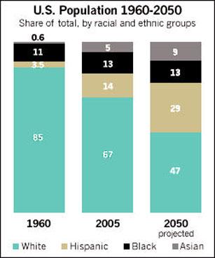 We Whites Need Not Fear Minority Status Phil Ebersoles Blog - Us Demographics Map 2050