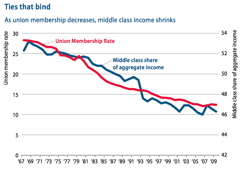 decline of trade unions Across the oecd countries, about 17% of workers belong to a union as the  report notes: trade union density has been declining steadily in.