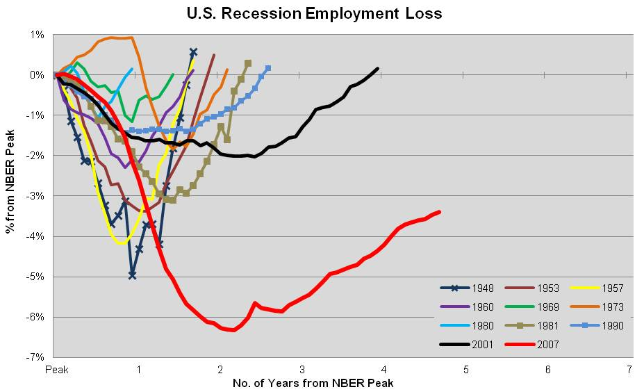 Benchmarking the U.S. employment recovery   Phil Ebersole\'s Blog