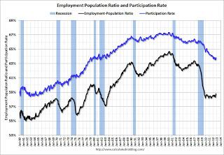 EmployPopOct2012