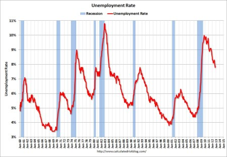 UnemployRateOct2012