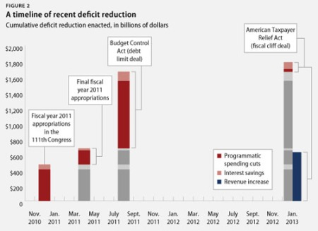 blog_deficit_reduction_cap