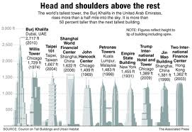Current world's tallest