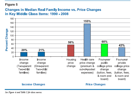 Changes in Median Real Family Income vs Price Changes