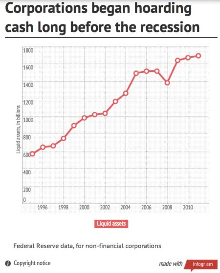 corporations-hoarding-cash