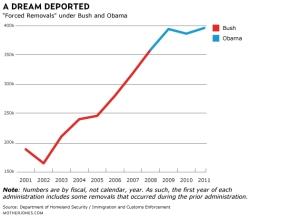 deport-chart-no-2012-1