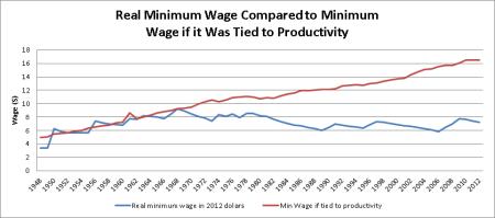min-wage-compare-min-wage-prod-2013-02