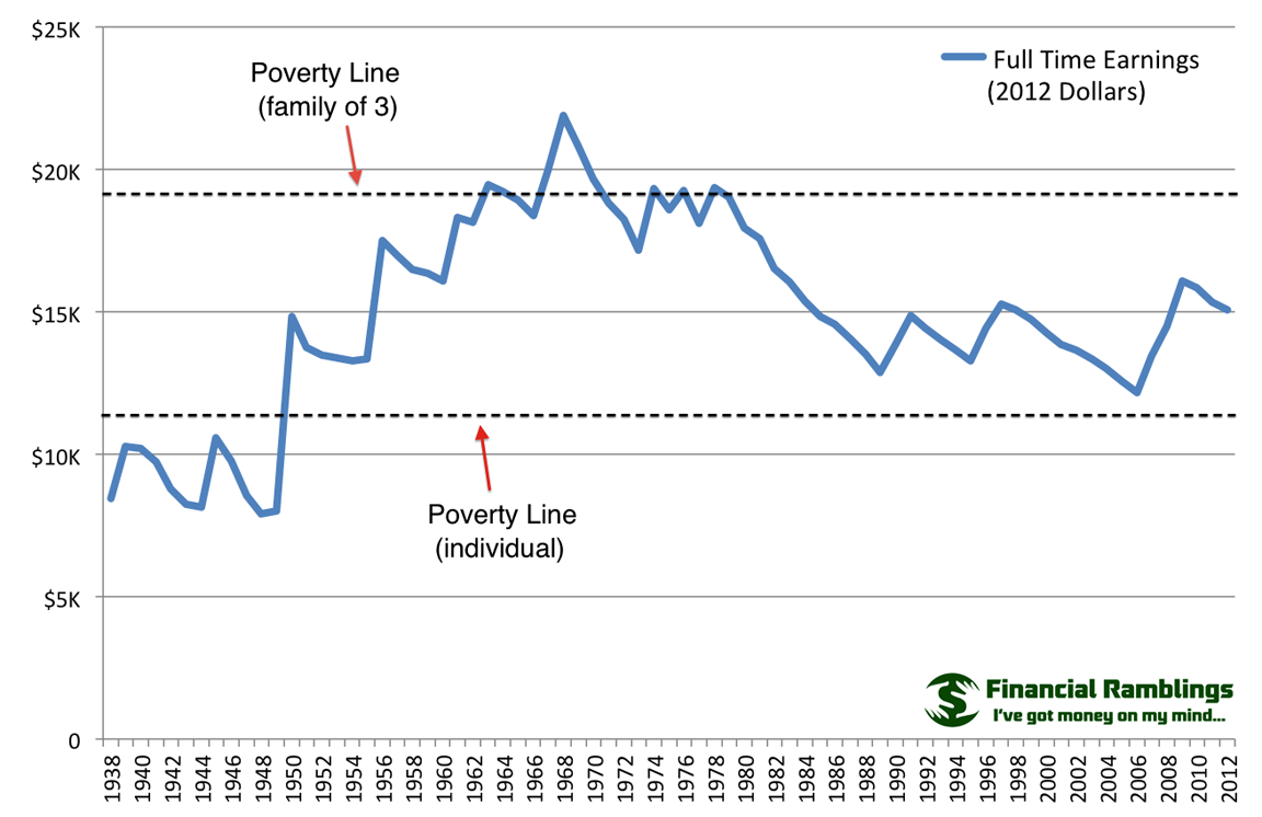 poverty line Poverty from the world bank: data annualized average growth rate in per capita real survey mean consumption or income, bottom 40% of population (%.