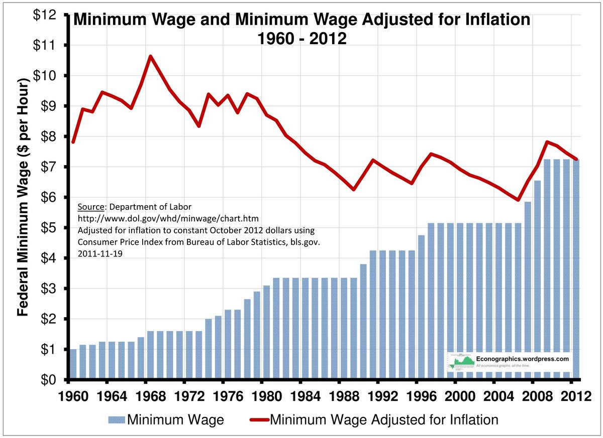 [Image: minimum-wage.jpg]