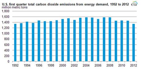 us-carbon-emission-table