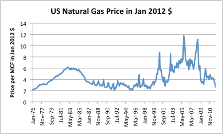 us-natural-gas-price-in-jan-2012
