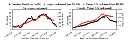 3.lead-graph-from-nevins-study
