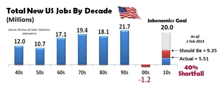 Total-New-US-Jobs-By-Decade