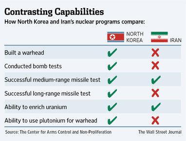 nuclear threats from north korea and iran relationship