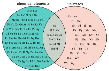 venn.states.elements