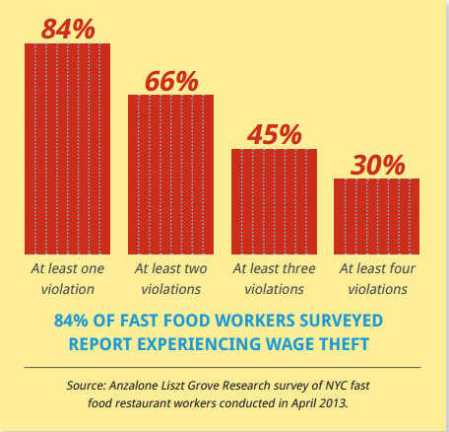 Fast_food_wage_theft