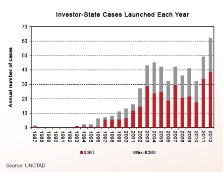 Red bar is cases before International Center for Settlement of Investment Disputes.  Grey bar is other cases.  Source; UNCTAD
