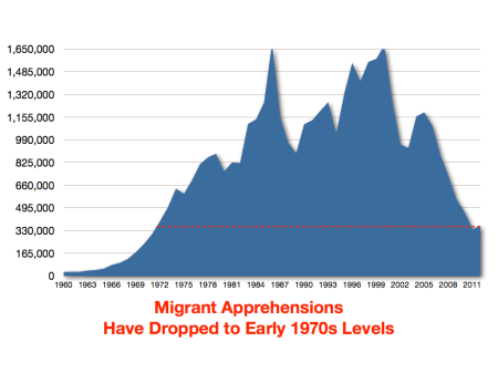 migrantapprehensions