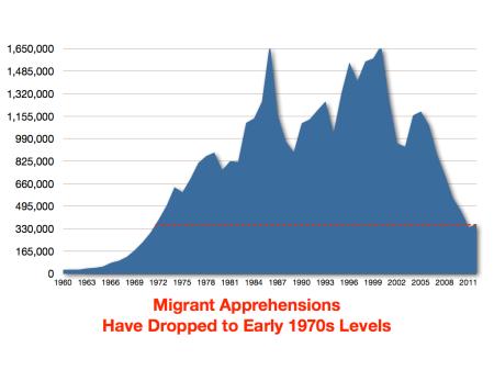 migrantapprehensions