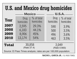 US_mx_drug_homicides_300