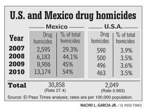 US_mx_drug_homicides_300