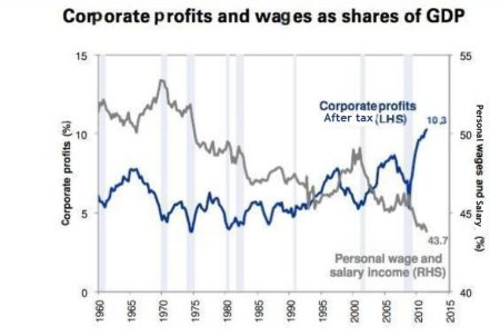 Rising profits, declining wages in Great Britain