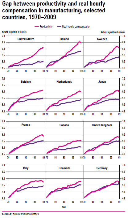 gap-productivity-compensation-countries