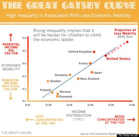 o-GREAT-GATSBY-CURVE-570