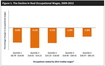 blog_nelp_wage_declines