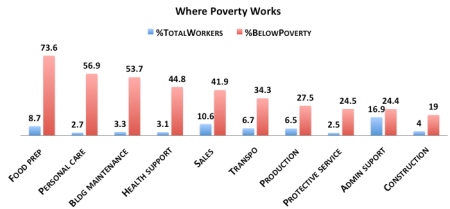 where.poverty.works