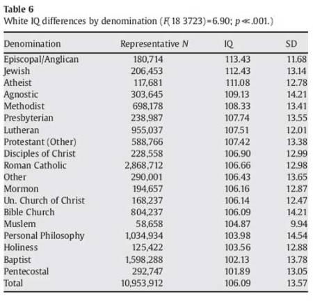 IQbyreligion