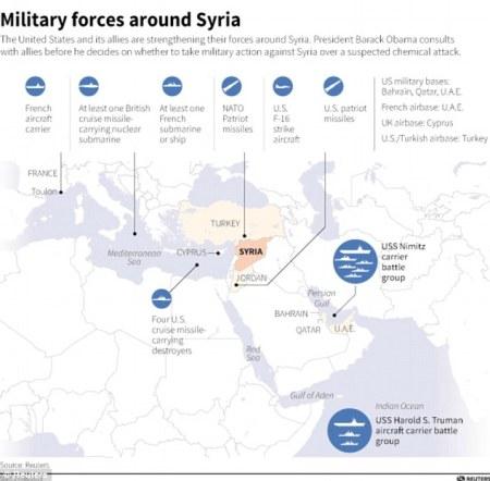 militaryforcesaroundsyra