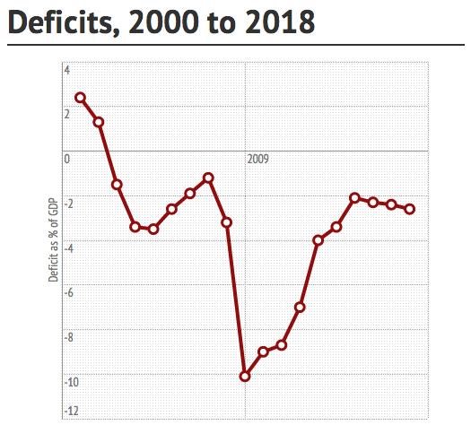 deficits-2018