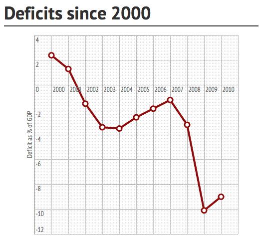deficits-since-2000