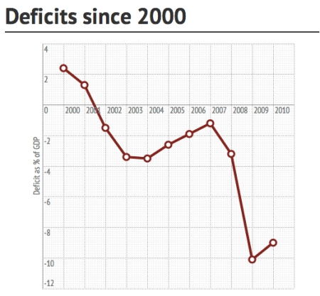 deficits-since-2000