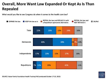 blog_poll_kaiser_obamacare_november_2013