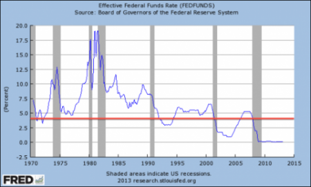 fred_funds_rate_1970_now_line-e1364000016225
