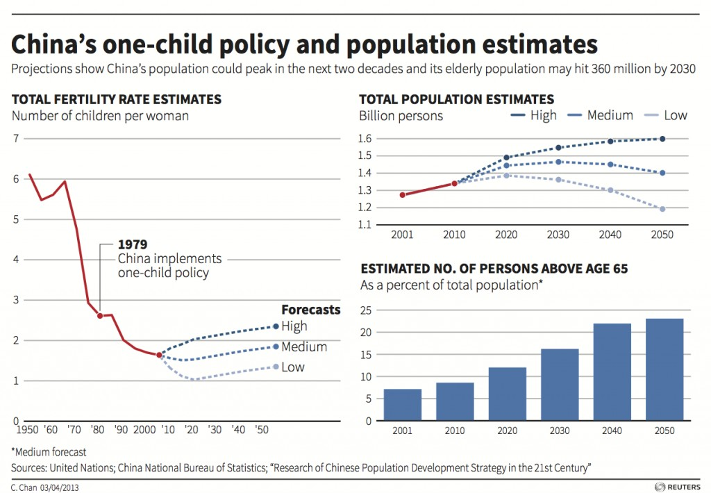 the chinas overpopulation as an argument in favor of the one child policy Free one child policy - the one-child policy, one of china's many controversial acts - one child policy over population has been a.